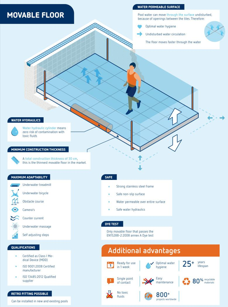Movable Swimming Pool Floors For