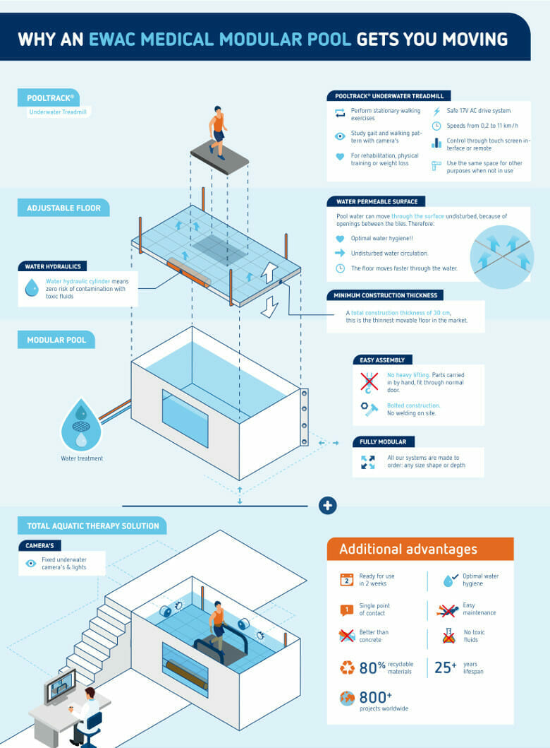 Modular Pool Designed By Ewac Medical Modular Therapy Pool